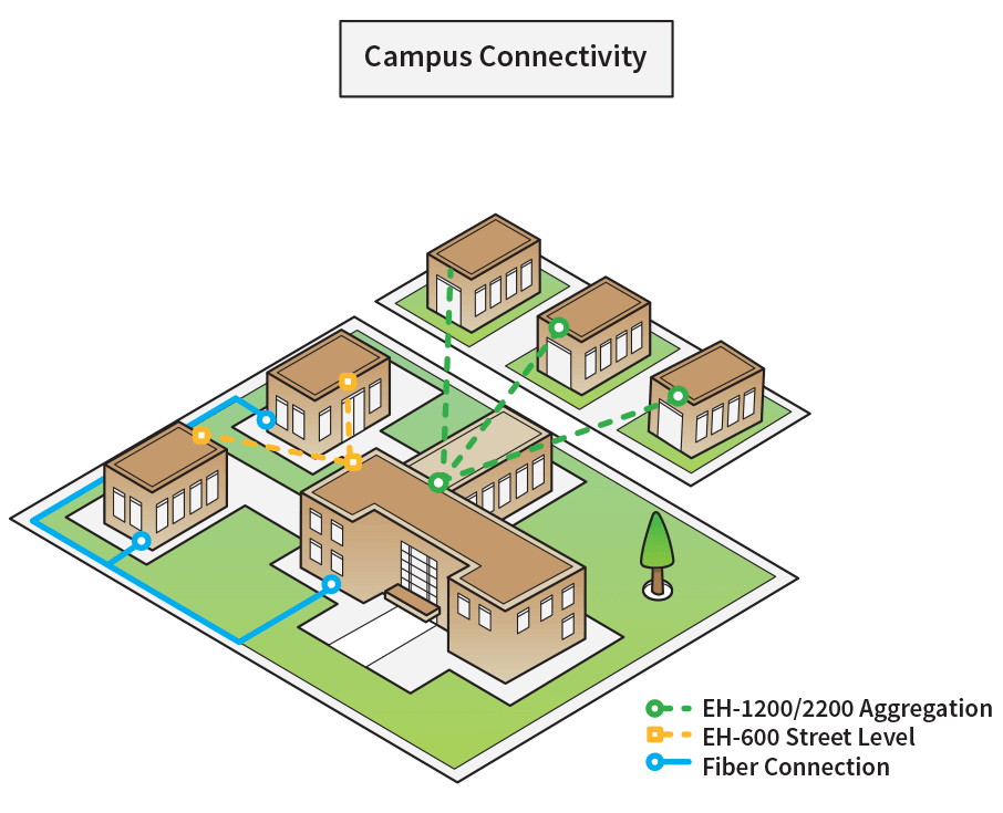 Campus-Connectivity